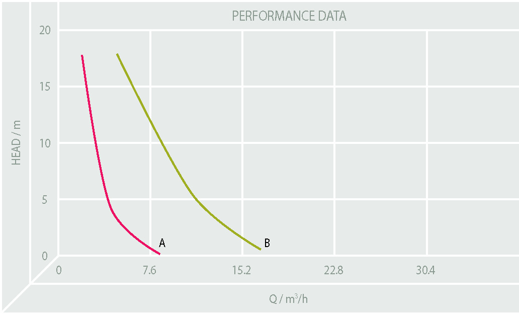 Performance Image for SMD Range - Diaphragm Pumps
