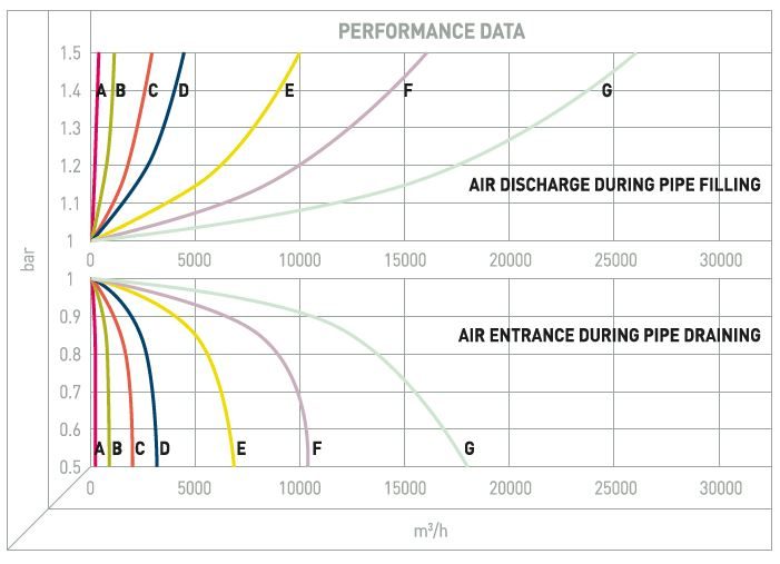 Performance Image for Aquabrake Single Large Orifice Air Valve