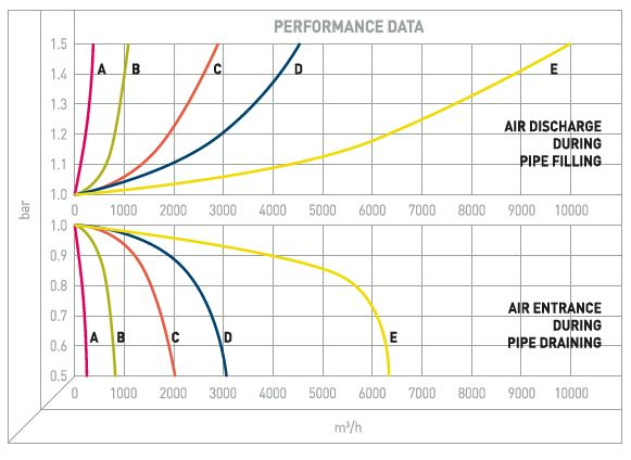 Performance Image for Aquabrake Double Orifice Air Valve