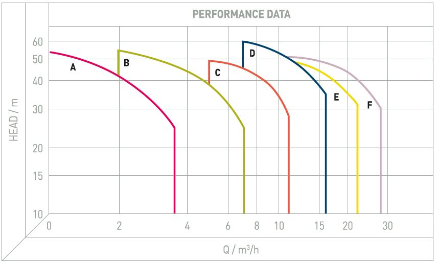 Performance Image for CHLF (T) Range - Horizontal Multistage Centrifugal Pumps