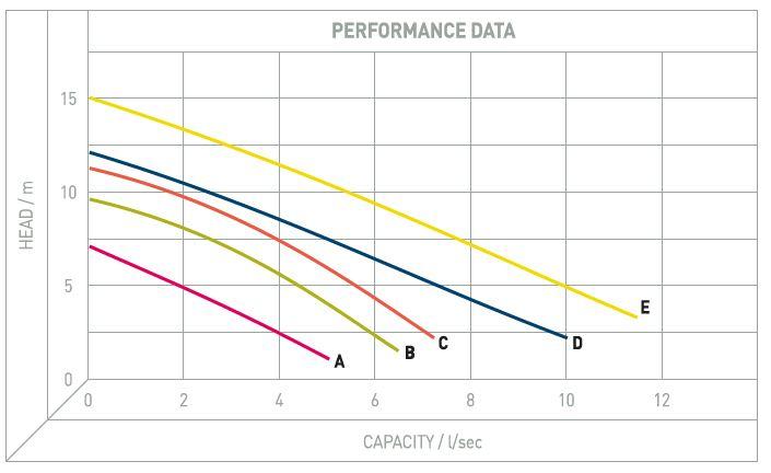 Performance Image for DG Blue Professional Range