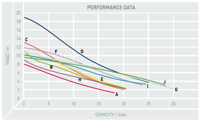 Performance Image for DGN Range