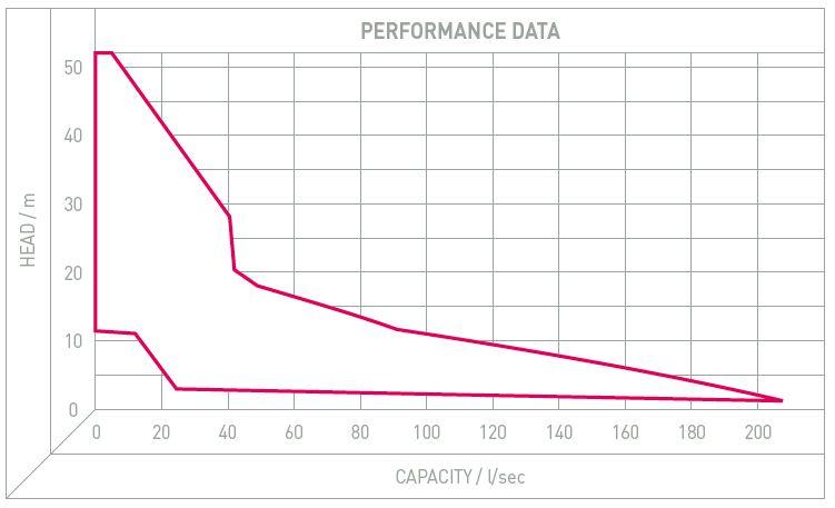 Performance Image for DRG Range