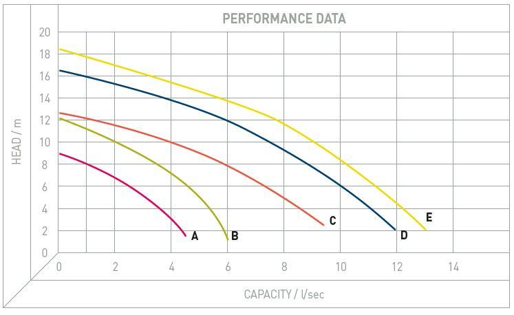 Performance Image for DRO Range