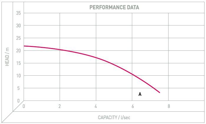 Performance Image for Grinder Submersible Range - GRF - Atex Model