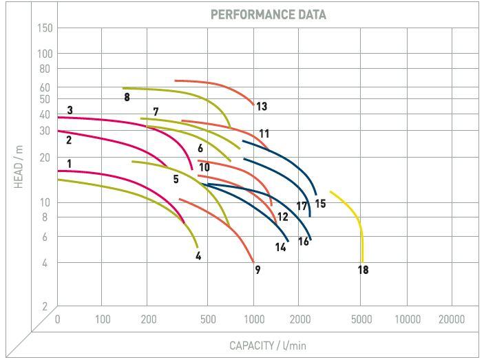 Performance Image for J Range