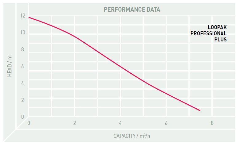 Performance Image for Loopak - Macerator Pump