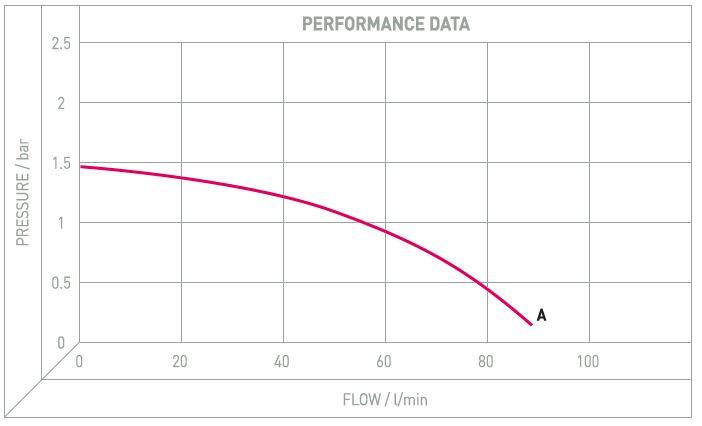 Performance Image for Transfer Pump - AG90 Diesel