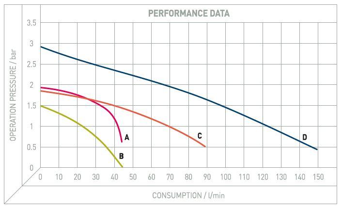 Performance Image for AG ATEX Range