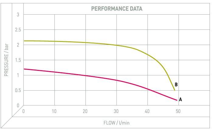 Performance Image for AG35/AG46