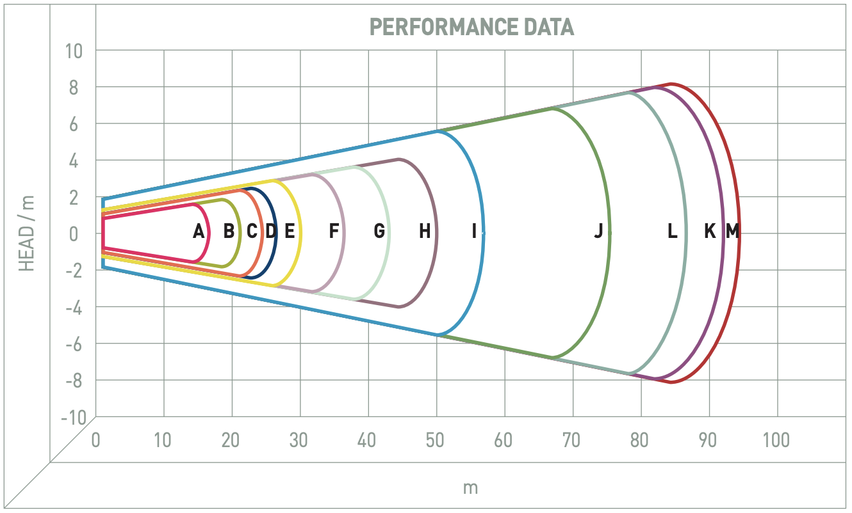 Performance Image for TBM Mixer Range