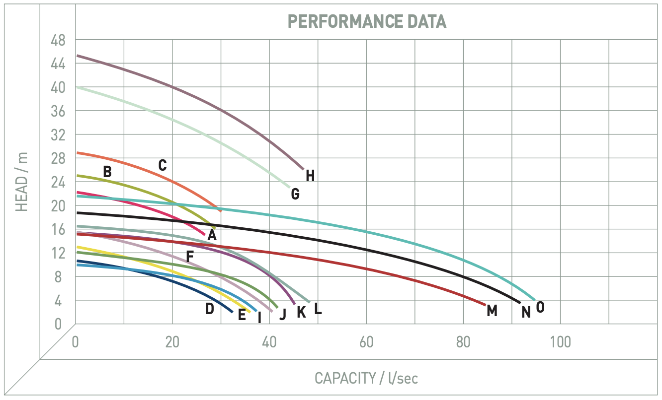 Performance Image for PTS 80-150 Series
