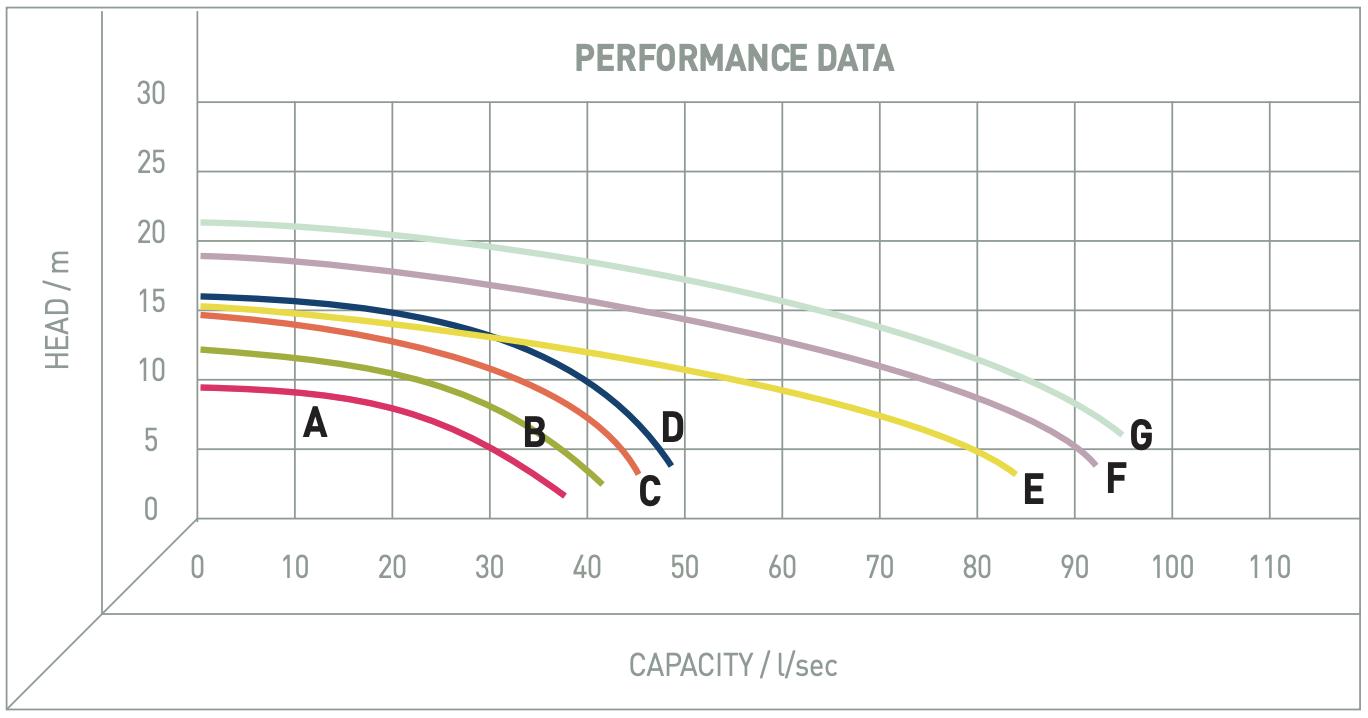 Performance Image for Vertical Chopper Pumps - PT Series
