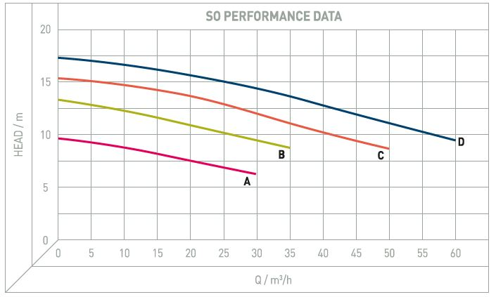 Performance Image for SO/ SC Range - Horizontal Single Stage Centrifugal Pumps