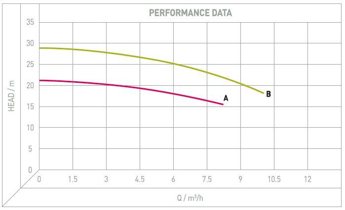 Performance Image for SWB Range - Stainless Steel Horizontal