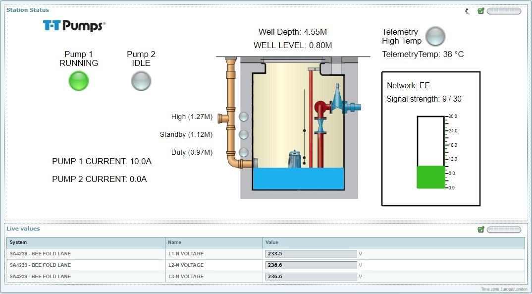 Remote Cloud Based Pump Monitoring